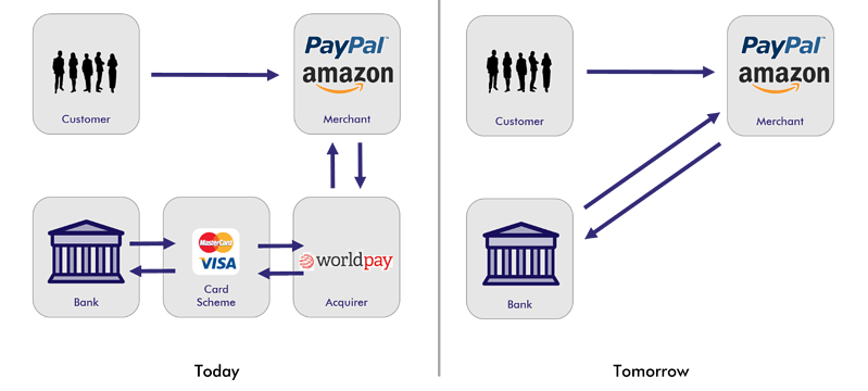 Paypal Psd2