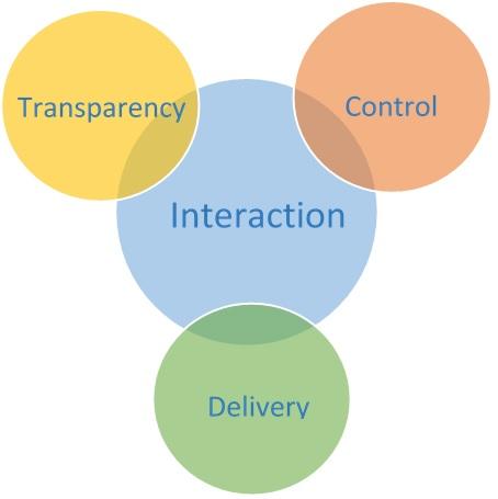 Interaction_blog.jpg